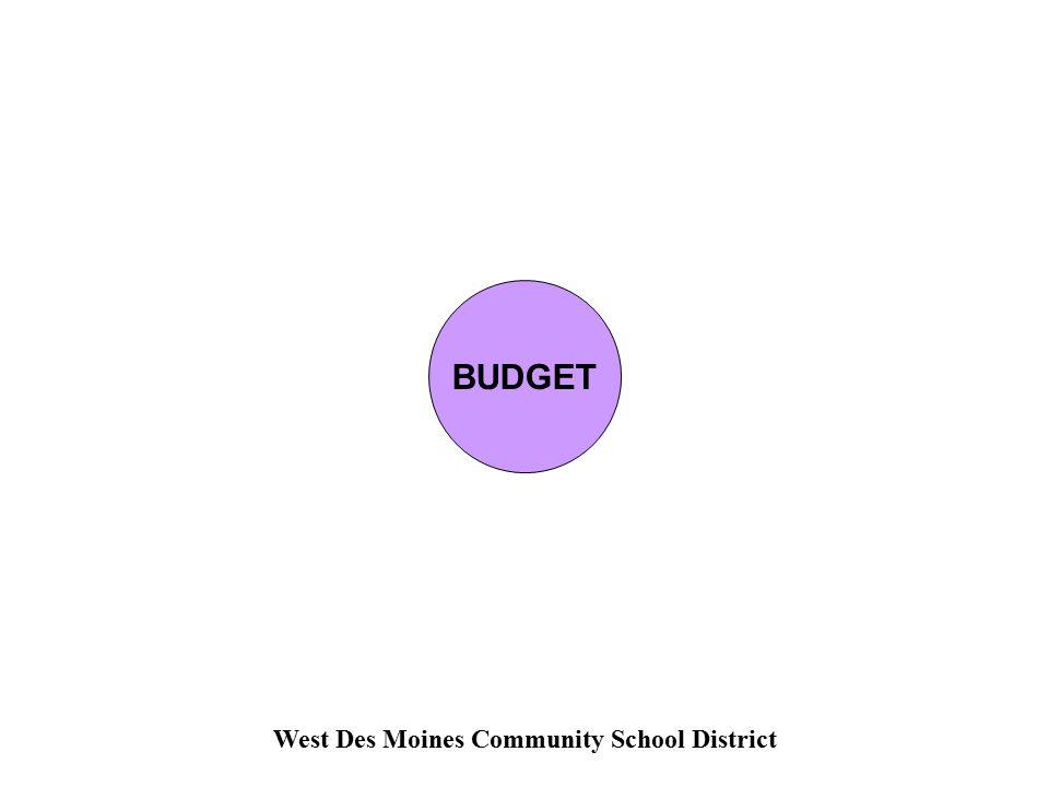 West Des Moines Community School District BUDGET