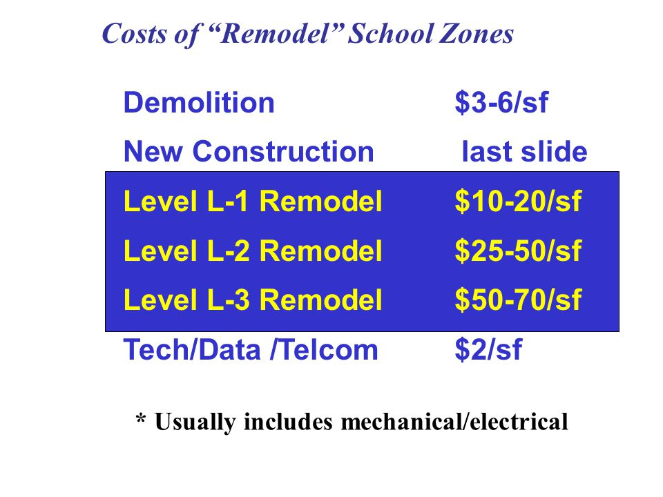 Costs of Remodel School Zones * Usually includes mechanical/electrical Demolition$3-6/sf New Construction last slide Level L-1 Remodel$10-20/sf Level L-2 Remodel$25-50/sf Level L-3 Remodel$50-70/sf Tech/Data /Telcom$2/sf