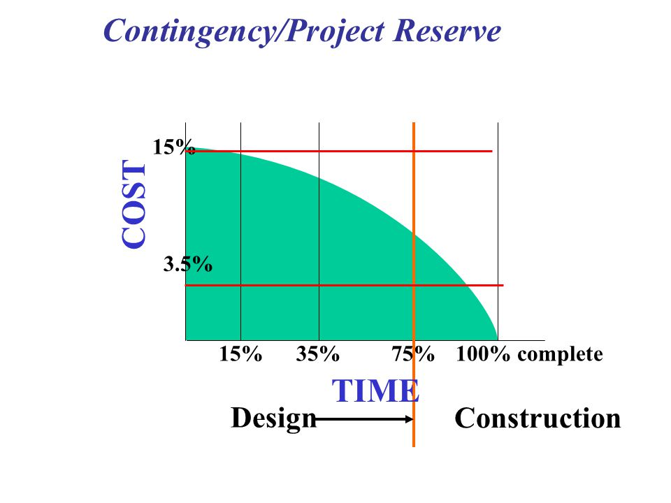 Contingency/Project Reserve COST TIME 15% 35%75% 100% complete 3.5% Design Construction