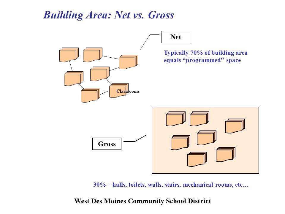 West Des Moines Community School District Building Area: Net vs.