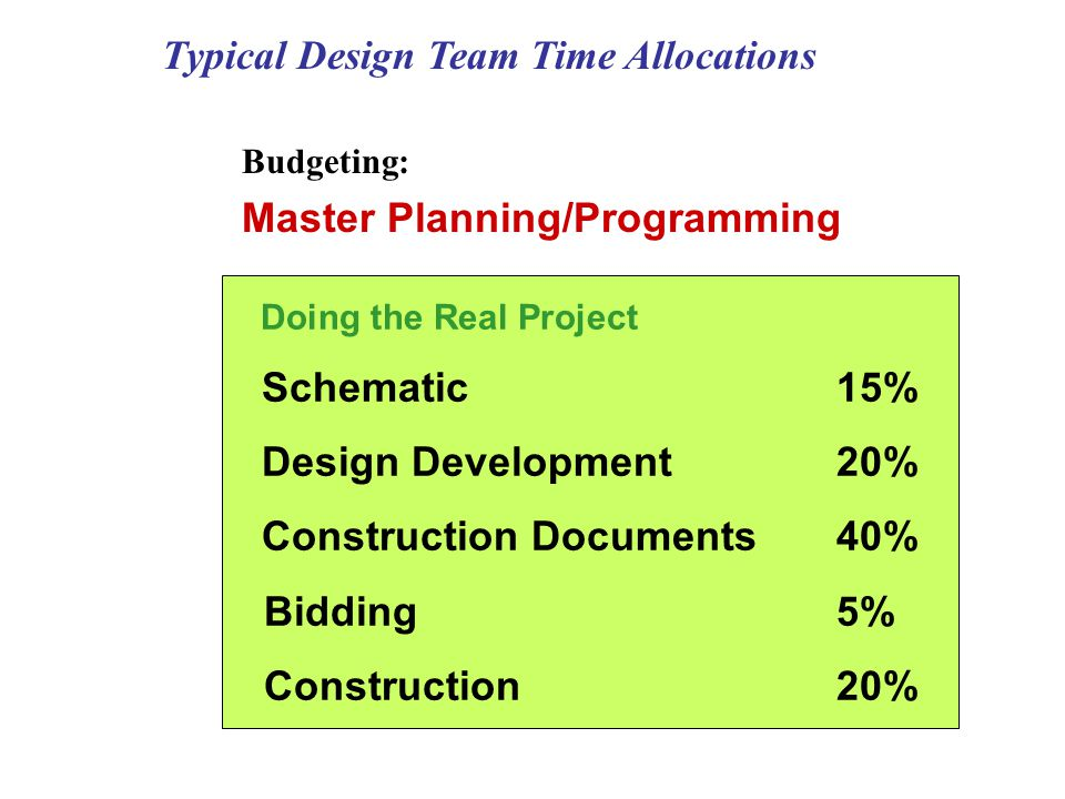 Typical Design Team Time Allocations Doing the Real Project Schematic 15% Design Development20% Construction Documents40% Bidding5% Construction20% Master Planning/Programming Budgeting:
