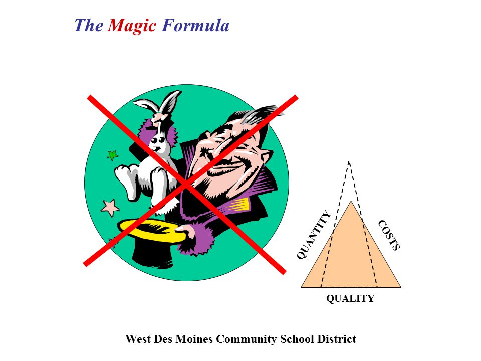 West Des Moines Community School District The Magic Formula QUANTITY QUALITY COSTS