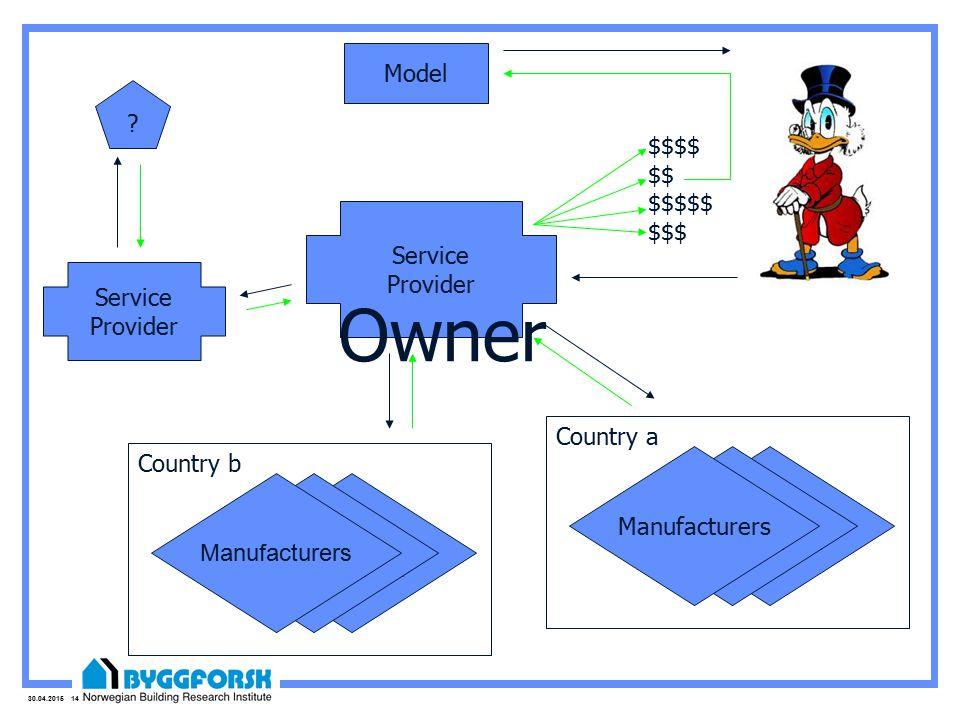 30.04.2015 14 Service Provider Model Produkt leverandør Produkt leverandør Manufacturers Country a Produkt leverandør Produkt leverandør Manufacturers Country b Service Provider .