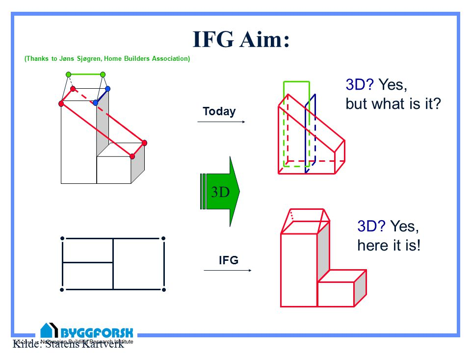 30.04.2015 17 IFG Aim: 3D. Yes, but what is it. 3D.
