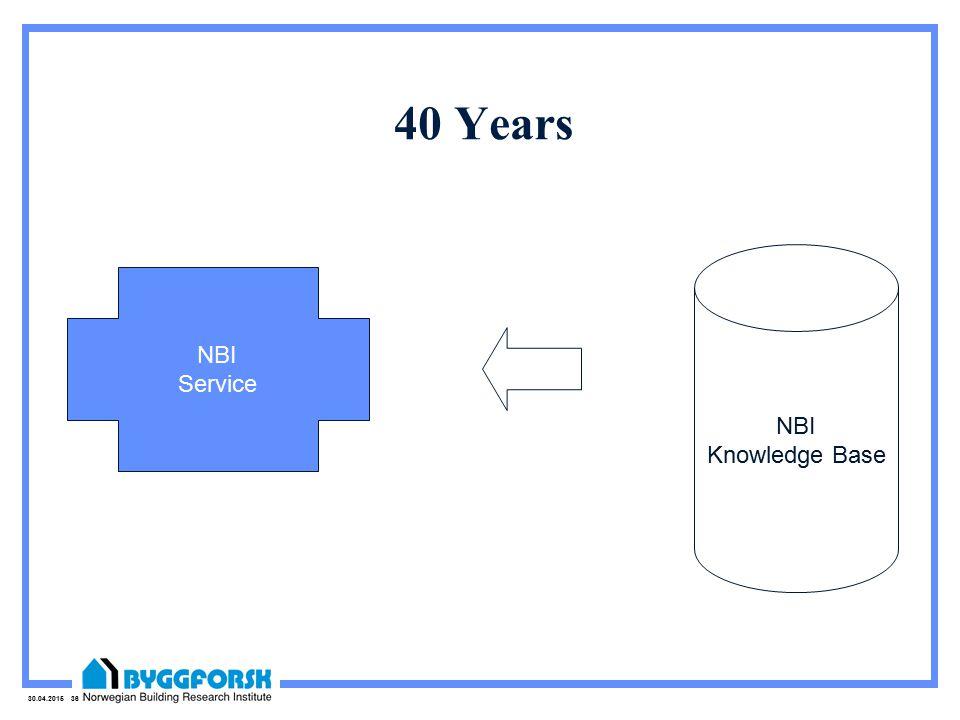 30.04.2015 36 40 Years NBI Service NBI Knowledge Base