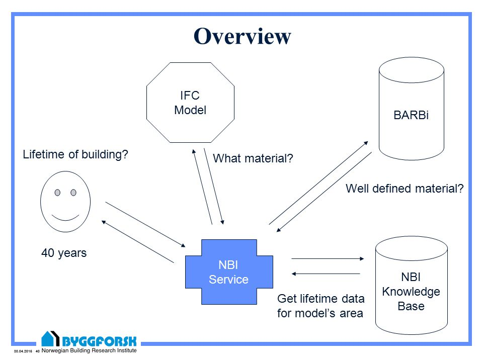 30.04.2015 40 IFC Model BARBi NBI Knowledge Base NBI Service Lifetime of building.