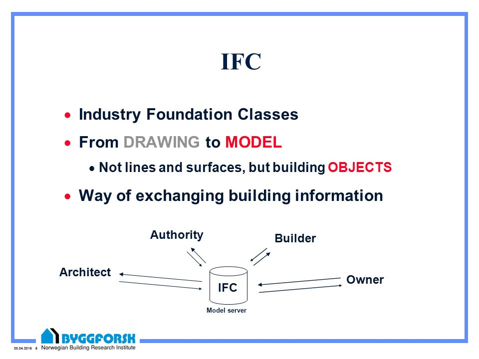 30.04.2015 5 IFC  Industry Foundation Classes  From DRAWING to MODEL  Not lines and surfaces, but building OBJECTS  Way of exchanging building information IFC Architect Authority Builder Owner Model server
