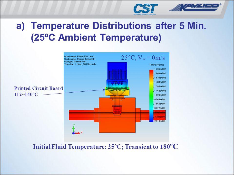 a)Temperature Distributions after 5 Min. (25ºC Ambient Temperature) Printed Circuit Board 112~140ºC 25°C, V oo = 0m/s Initial Fluid Temperature: 25ºC;