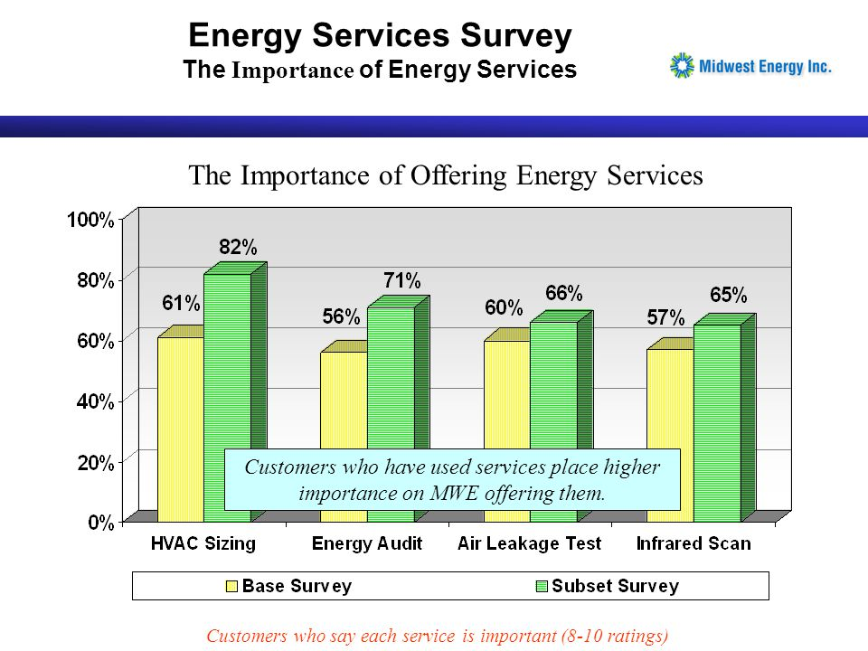 The Importance of Offering Energy Services Customers who have used services place higher importance on MWE offering them. Customers who say each servi