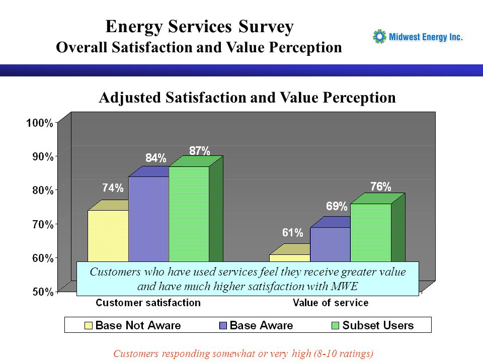 Adjusted Satisfaction and Value Perception Customers who have used services feel they receive greater value and have much higher satisfaction with MWE