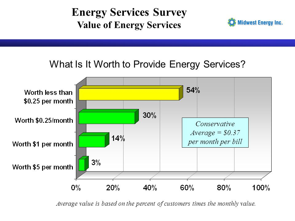 What Is It Worth to Provide Energy Services? Average value is based on the percent of customers times the monthly value. Conservative Average = $0.37