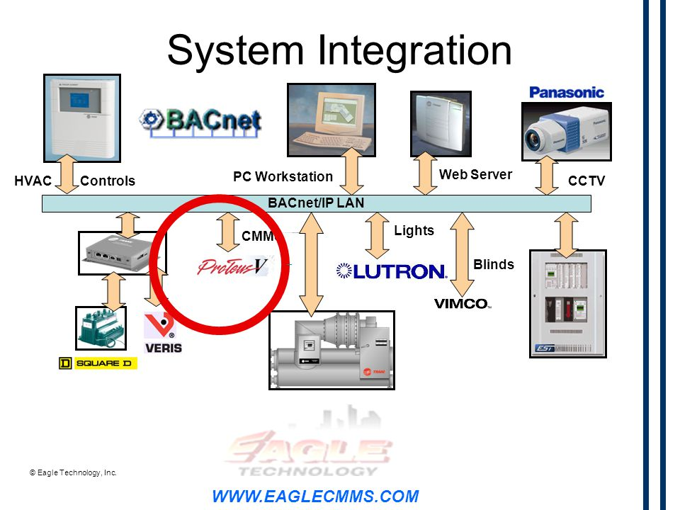 WWW.EAGLECMMS.COM © Eagle Technology, Inc.