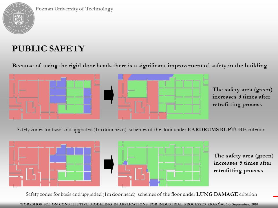 Poznan University of Technology PUBLIC SAFETY Because of using the rigid door heads there is a significant improvement of safety in the building WORKSHOP 2010 ON CONSTITUTIVE MODELING IN APPLICATIONS FOR INDUSTRIAL PROCESSES KRAKÓW, 1-3 September, 2010 Safety zones for basis and upgraded (1m door head) schemes of the floor under EARDRUMS RUPTURE criterion Safety zones for basis and upgraded (1m door head) schemes of the floor under LUNG DAMAGE criterion The safety area (green) increases 3 times after retrofitting process The safety area (green) increases 5 times after retrofitting process
