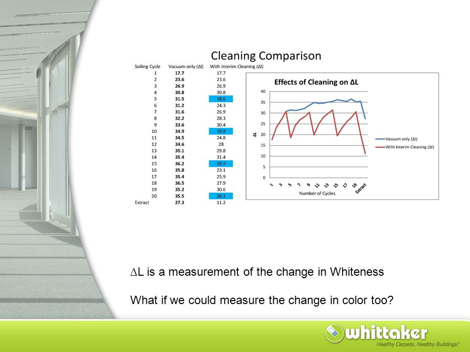 ∆L is a measurement of the change in Whiteness What if we could measure the change in color too?