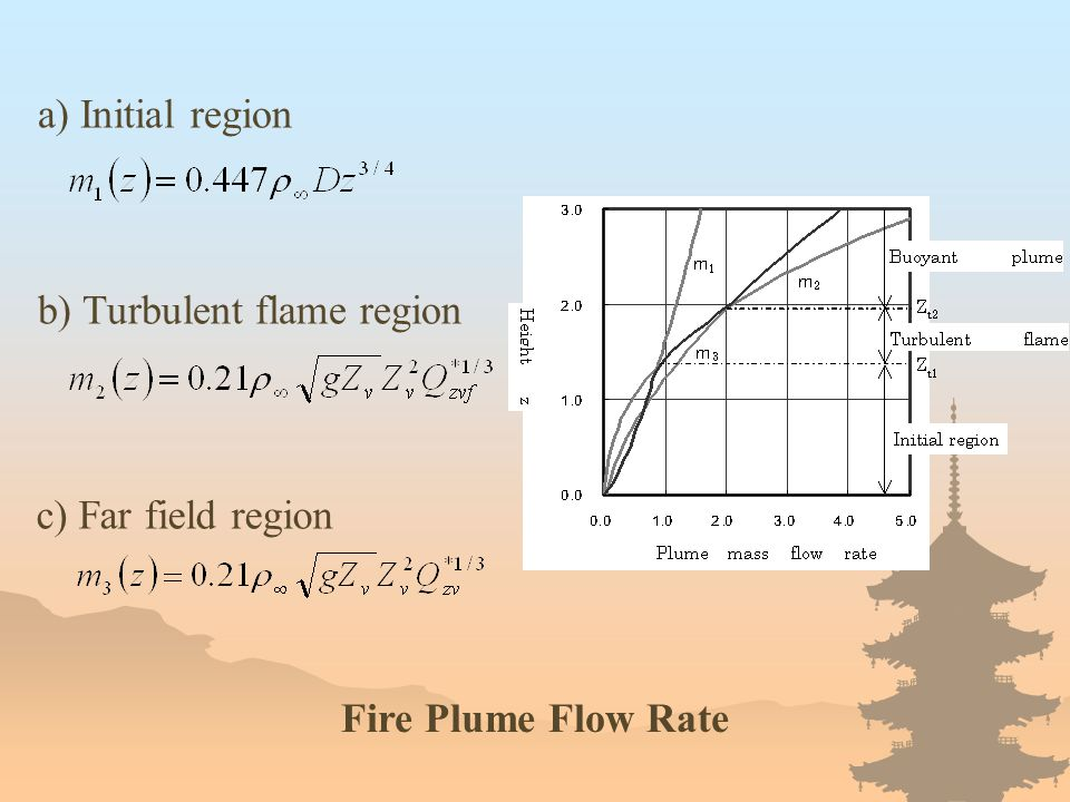 Fire Plume Flow Rate a) Initial region c) Far field region b) Turbulent flame region