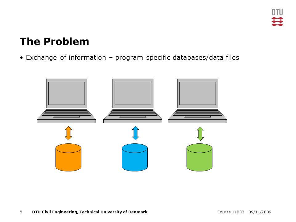 09/11/2009Course 110339DTU Civil Engineering, Technical University of Denmark The Problem Exchange of information – program specific databases/data files App.