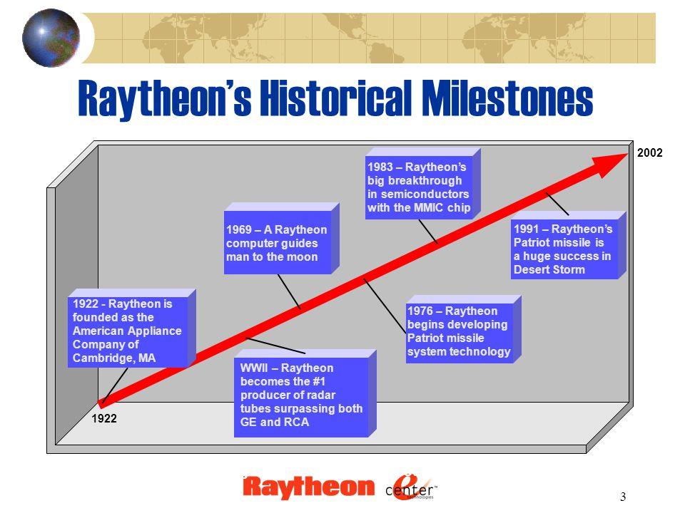 4 Raytheon's Financial Stability