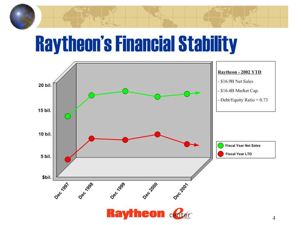 5 Raytheon's Stock Performance