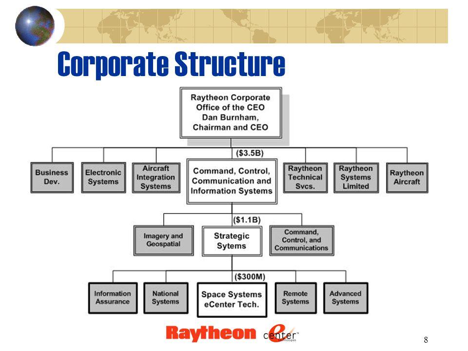 8 Corporate Structure