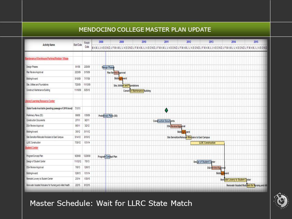 MENDOCINO COLLEGE MASTER PLAN UPDATE Master Schedule: Wait for LLRC State Match