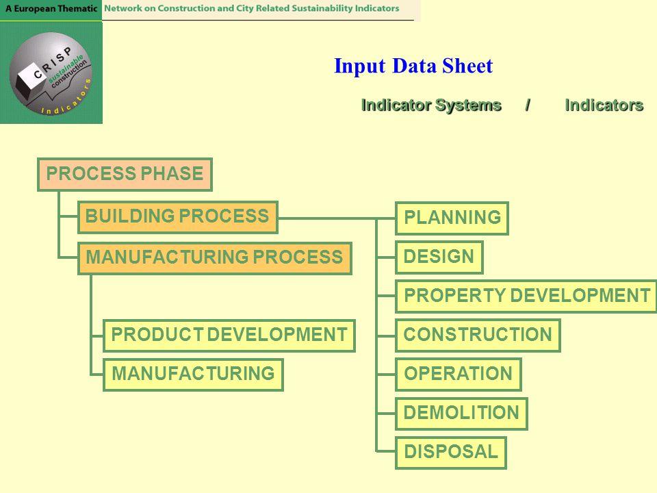 Input Data Sheet PLANNING DESIGN PROPERTY DEVELOPMENT CONSTRUCTION OPERATION DEMOLITION DISPOSAL PRODUCT DEVELOPMENT MANUFACTURING PROCESS PHASE BUILD