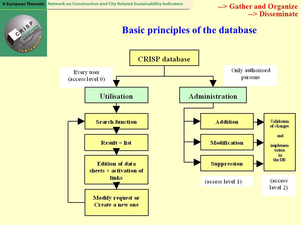 Basic principles of the database --> Gather and Organize --> Disseminate