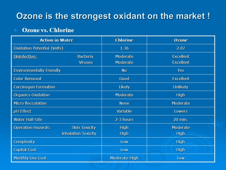 Ozone is the strongest oxidant on the market ! Ozone vs. Chlorine Action in Water ChlorineOzone Oxidation Potential (Volts)- 1.362.07 Disinfection: Ba