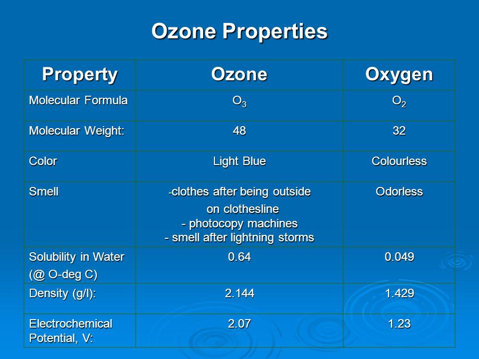 How Ozone works.