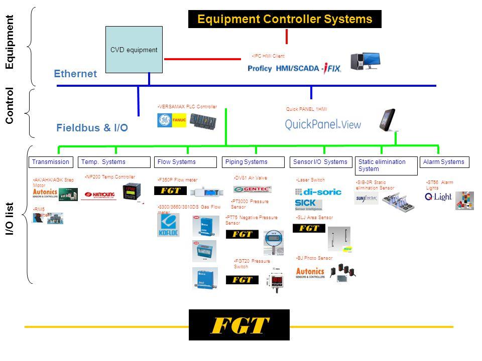FGT Transmission VERSAMAX PLC Controller Quick PANEL 1HMI RM5 Inverter AK/AHK/AGK Step Motor NP200 Temp.Controller F350P Flow meter Temp.
