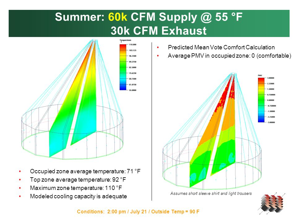 Summer: 60k CFM Supply @ 55 °F 30k CFM Exhaust Conditions: 2:00 pm / July 21 / Outside Temp = 90 F Occupied zone average temperature: 71 °F Top zone average temperature: 92 °F Maximum zone temperature: 110 °F Modeled cooling capacity is adequate Predicted Mean Vote Comfort Calculation Average PMV in occupied zone: 0 (comfortable) Assumes short sleeve shirt and light trousers