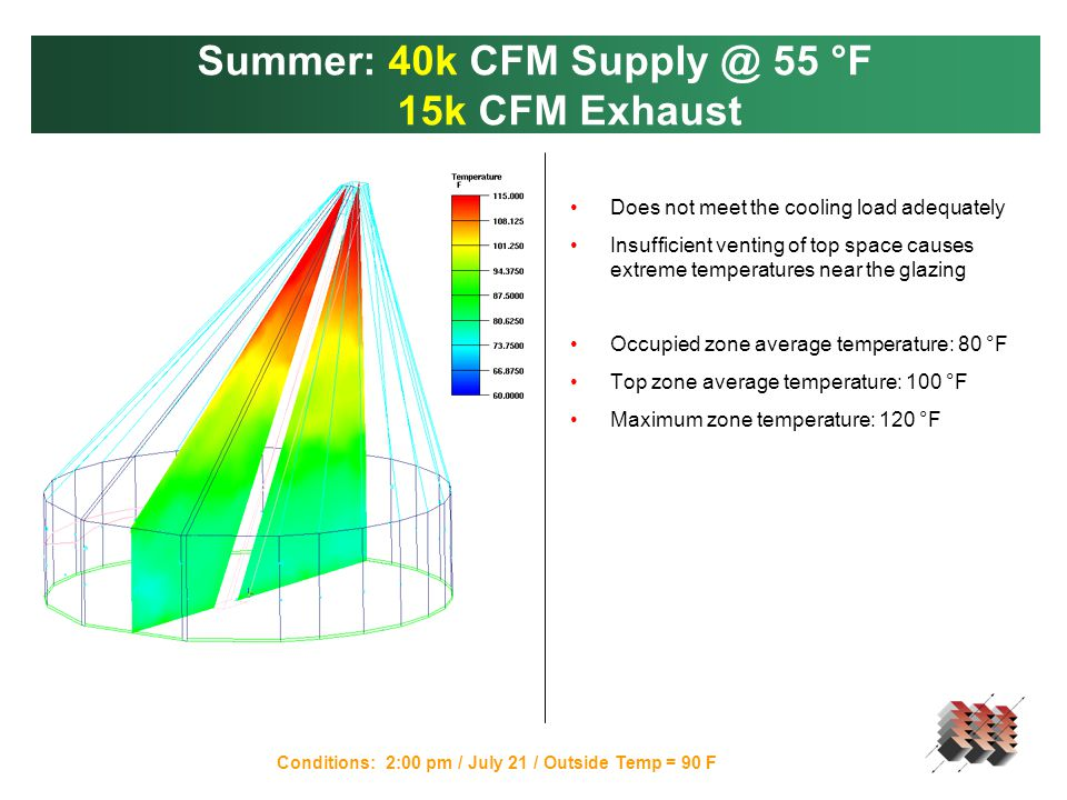 Summer: 40k CFM Supply @ 55 °F 15k CFM Exhaust Conditions: 2:00 pm / July 21 / Outside Temp = 90 F Does not meet the cooling load adequately Insufficient venting of top space causes extreme temperatures near the glazing Occupied zone average temperature: 80 °F Top zone average temperature: 100 °F Maximum zone temperature: 120 °F