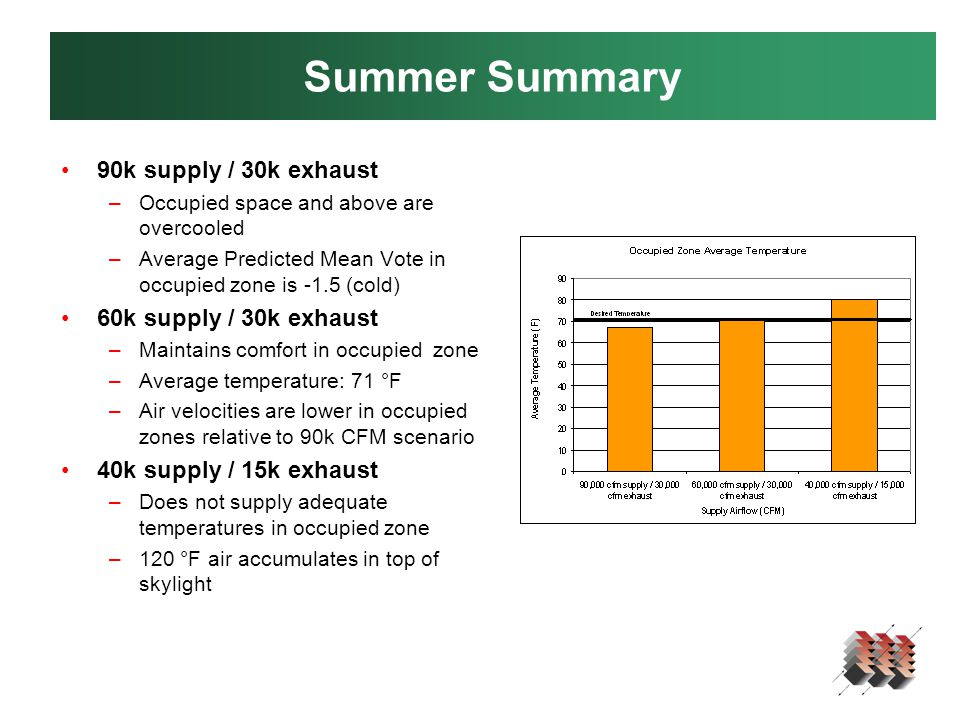 Summer Summary 90k supply / 30k exhaust –Occupied space and above are overcooled –Average Predicted Mean Vote in occupied zone is -1.5 (cold) 60k supply / 30k exhaust –Maintains comfort in occupied zone –Average temperature: 71 °F –Air velocities are lower in occupied zones relative to 90k CFM scenario 40k supply / 15k exhaust –Does not supply adequate temperatures in occupied zone –120 °F air accumulates in top of skylight