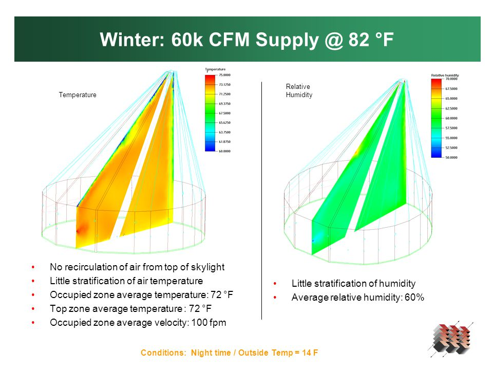 Winter: 60k CFM Supply @ 82 °F Conditions: Night time / Outside Temp = 14 F No recirculation of air from top of skylight Little stratification of air temperature Occupied zone average temperature: 72 °F Top zone average temperature : 72 °F Occupied zone average velocity: 100 fpm Temperature Relative Humidity Little stratification of humidity Average relative humidity: 60%