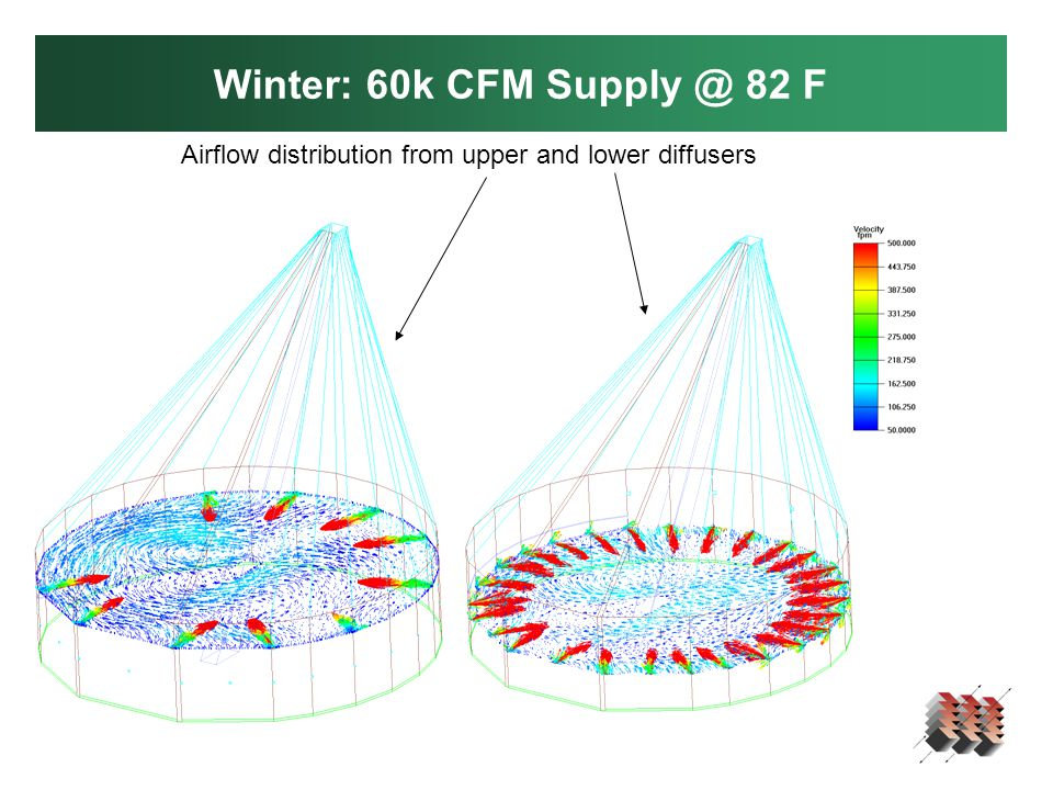 Winter: 60k CFM Supply @ 82 F Airflow distribution from upper and lower diffusers