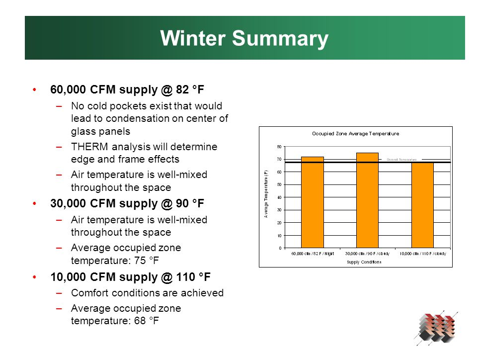 Winter Summary 60,000 CFM supply @ 82 °F –No cold pockets exist that would lead to condensation on center of glass panels –THERM analysis will determine edge and frame effects –Air temperature is well-mixed throughout the space 30,000 CFM supply @ 90 °F –Air temperature is well-mixed throughout the space –Average occupied zone temperature: 75 °F 10,000 CFM supply @ 110 °F –Comfort conditions are achieved –Average occupied zone temperature: 68 °F