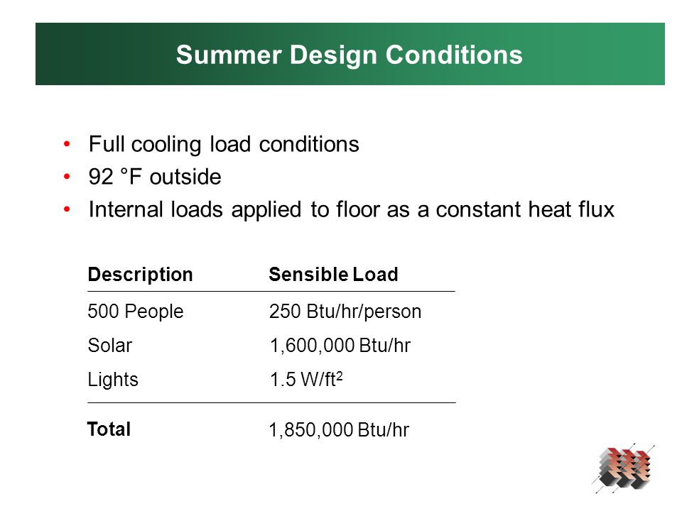 Summer Design Conditions Full cooling load conditions 92 °F outside Internal loads applied to floor as a constant heat flux 500 People Solar Lights 250 Btu/hr/person 1,600,000 Btu/hr 1.5 W/ft 2 DescriptionSensible Load Total 1,850,000 Btu/hr