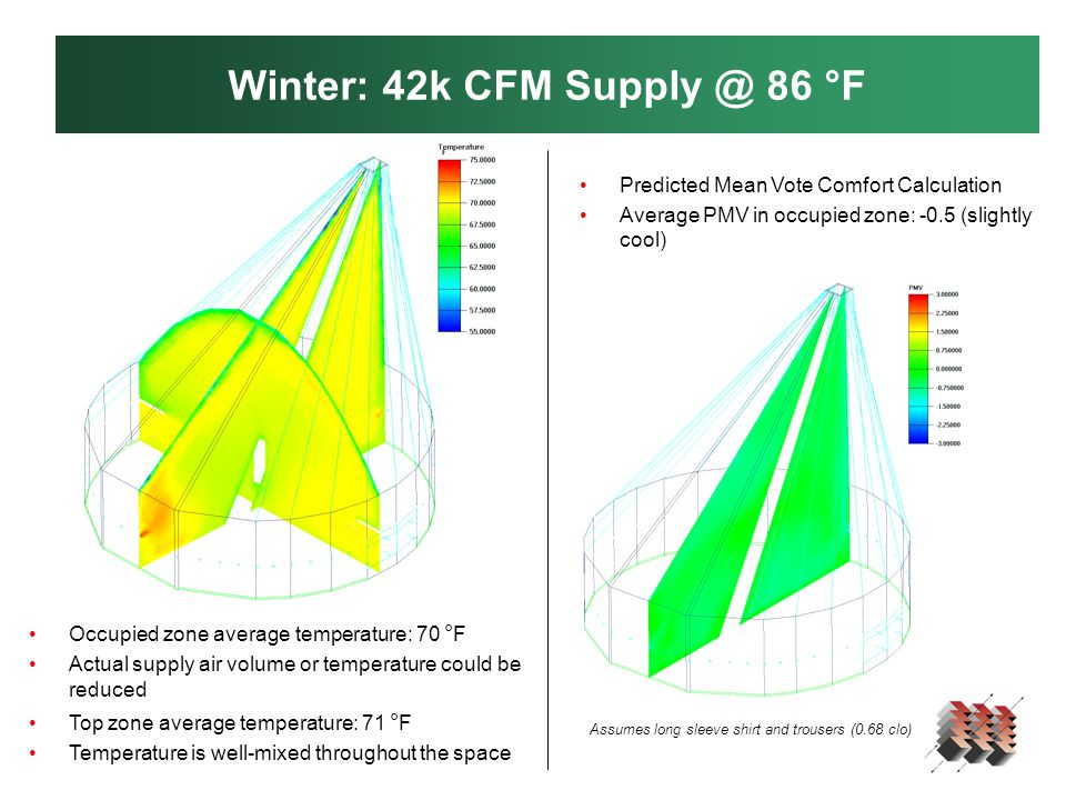 Winter: 42k CFM Supply @ 86 °F Occupied zone average temperature: 70 ° F Actual supply air volume or temperature could be reduced Top zone average temperature: 71 ° F Temperature is well-mixed throughout the space Predicted Mean Vote Comfort Calculation Average PMV in occupied zone: -0.5 (slightly cool) Assumes long sleeve shirt and trousers (0.68 clo)