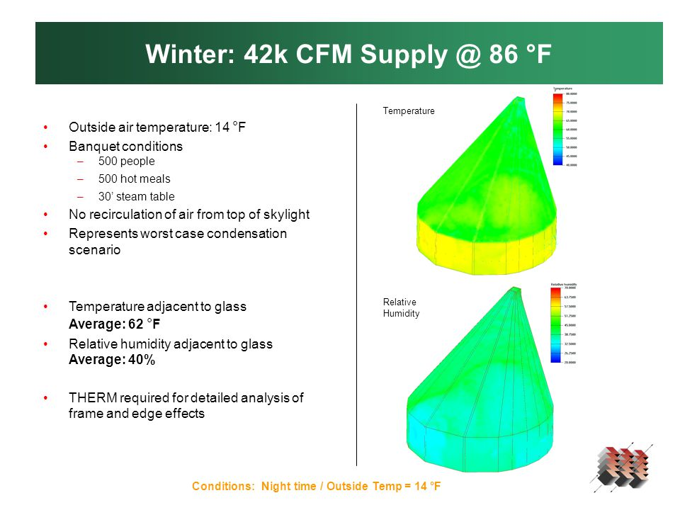 Winter: 42k CFM Supply @ 86 °F Conditions: Night time / Outside Temp = 14 °F Outside air temperature: 14 ° F Banquet conditions –500 people –500 hot meals –30' steam table No recirculation of air from top of skylight Represents worst case condensation scenario Temperature adjacent to glass Average: 62 ° F Relative humidity adjacent to glass Average: 40% THERM required for detailed analysis of frame and edge effects Temperature Relative Humidity