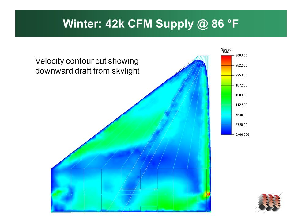 Winter: 42k CFM Supply @ 86 °F Velocity contour cut showing downward draft from skylight