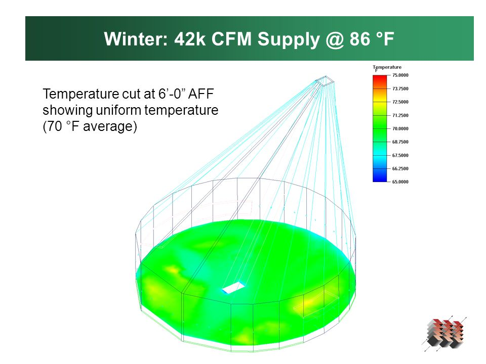 Winter: 42k CFM Supply @ 86 °F Temperature cut at 6'-0 AFF showing uniform temperature (70 °F average)