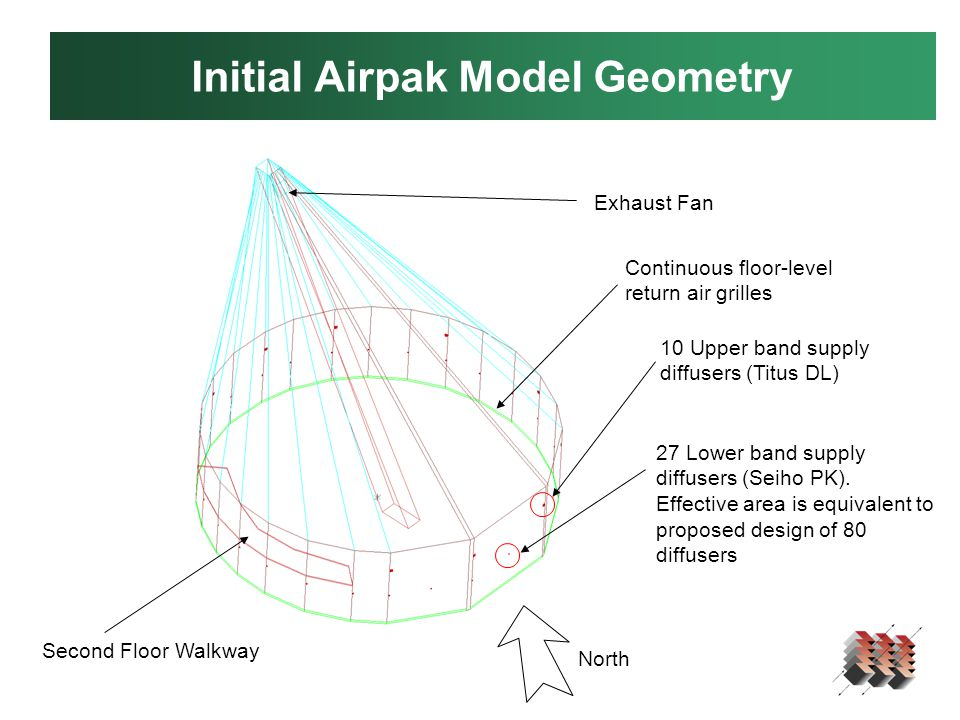 Initial Airpak Model Geometry 10 Upper band supply diffusers (Titus DL) 27 Lower band supply diffusers (Seiho PK).