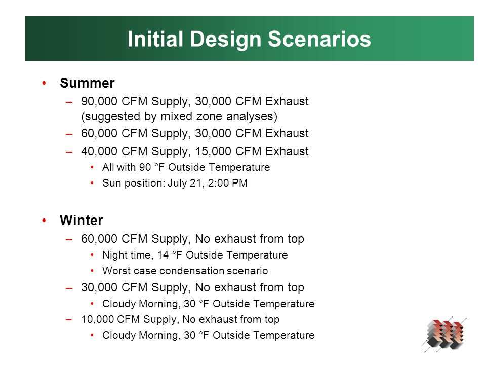 Initial Design Scenarios Summer –90,000 CFM Supply, 30,000 CFM Exhaust (suggested by mixed zone analyses) –60,000 CFM Supply, 30,000 CFM Exhaust –40,000 CFM Supply, 15,000 CFM Exhaust All with 90 °F Outside Temperature Sun position: July 21, 2:00 PM Winter –60,000 CFM Supply, No exhaust from top Night time, 14 °F Outside Temperature Worst case condensation scenario –30,000 CFM Supply, No exhaust from top Cloudy Morning, 30 °F Outside Temperature –10,000 CFM Supply, No exhaust from top Cloudy Morning, 30 °F Outside Temperature