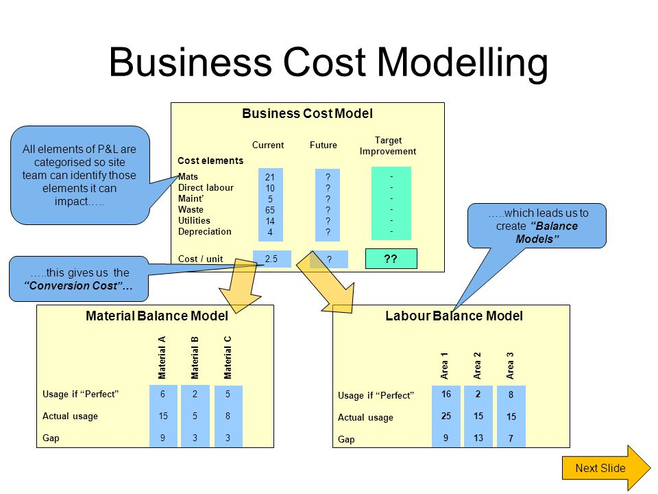 Business Cost Modelling Next Slide Business Cost Model Cost elements Mats Direct labour Maint' Waste Utilities Depreciation Cost / unit CurrentFuture Target Improvement 21 10 5 65 14 4 2.5 .