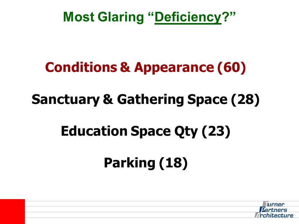 "Most Glaring ""Deficiency?"" Conditions & Appearance (60) Sanctuary & Gathering Space (28) Education Space Qty (23) Parking (18)"