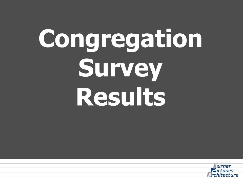 Congregation Survey Results