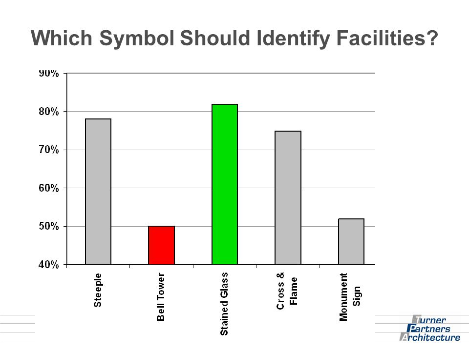 Which Symbol Should Identify Facilities?
