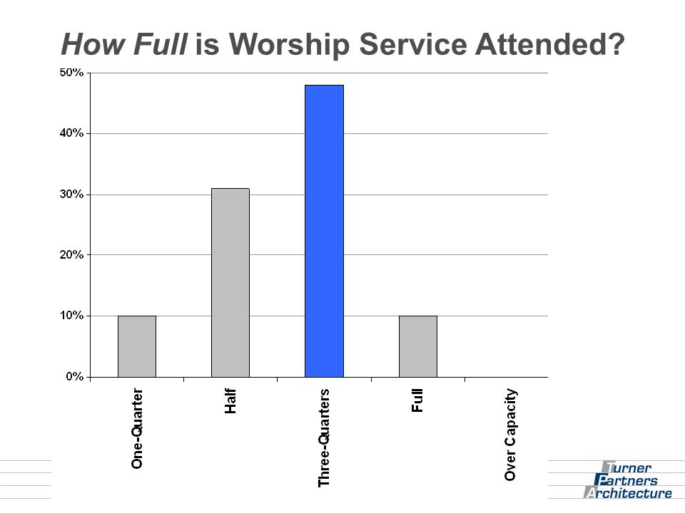 How Full is Worship Service Attended?