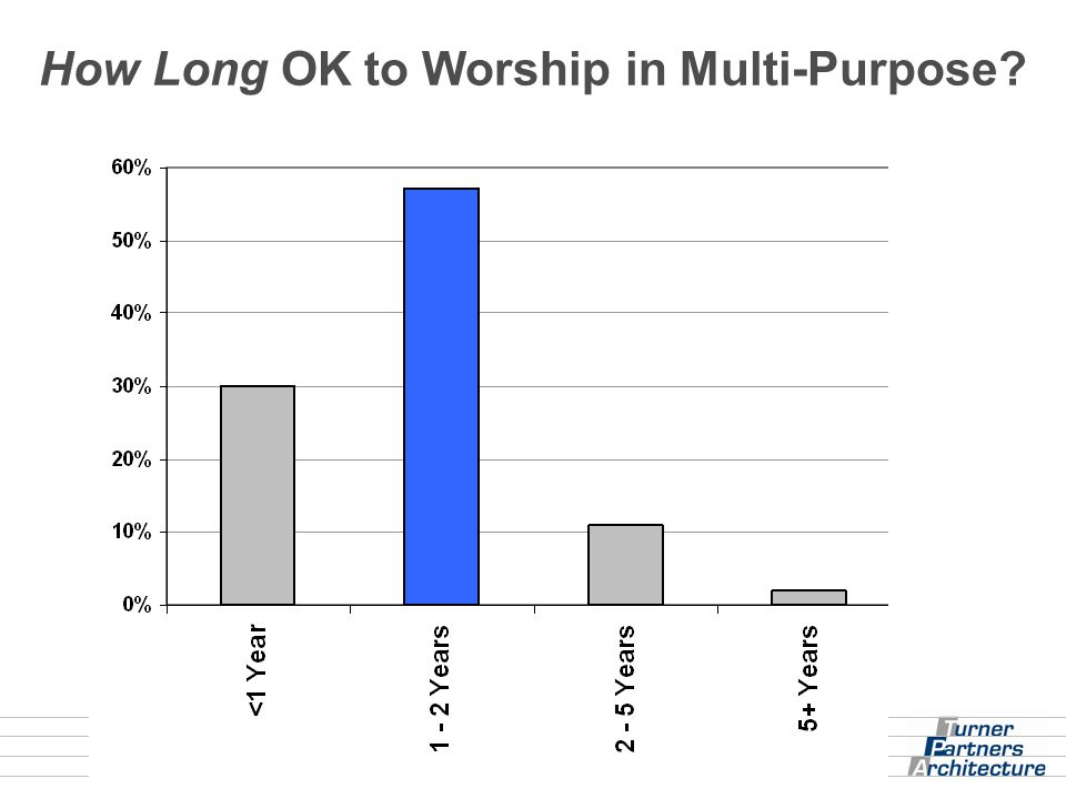 How Long OK to Worship in Multi-Purpose?