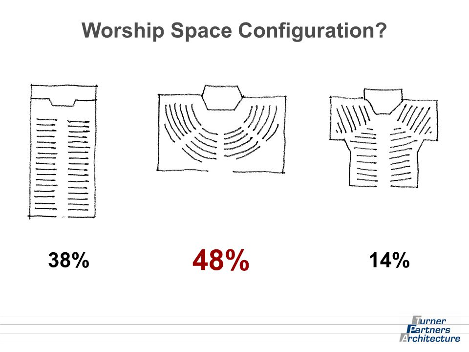 Worship Space Configuration? 48% 38%14%