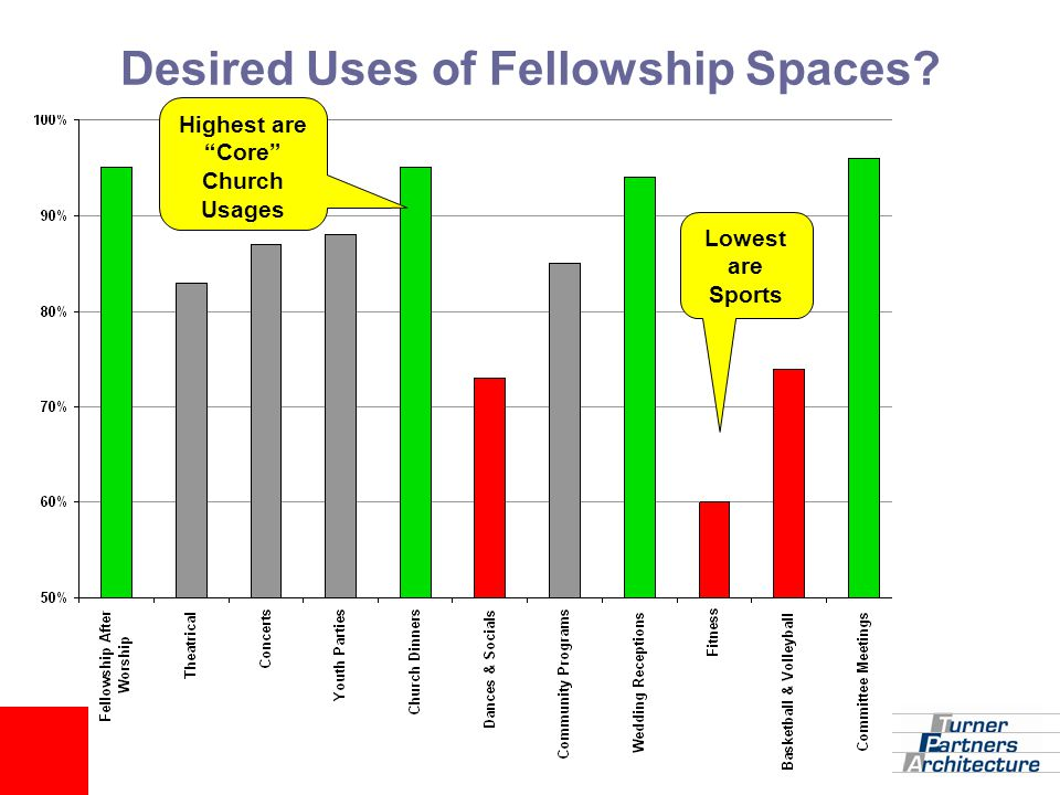 "Desired Uses of Fellowship Spaces? Highest are ""Core"" Church Usages Lowest are Sports"